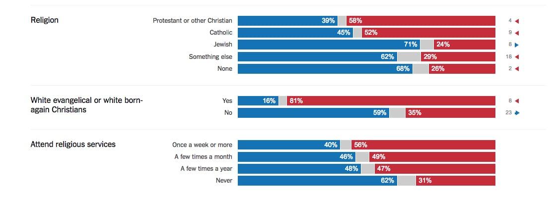 info-le-vote-trump-religion