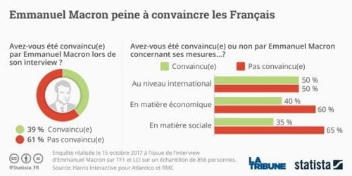 graphique-statista-sondage-macron-interview-tf1